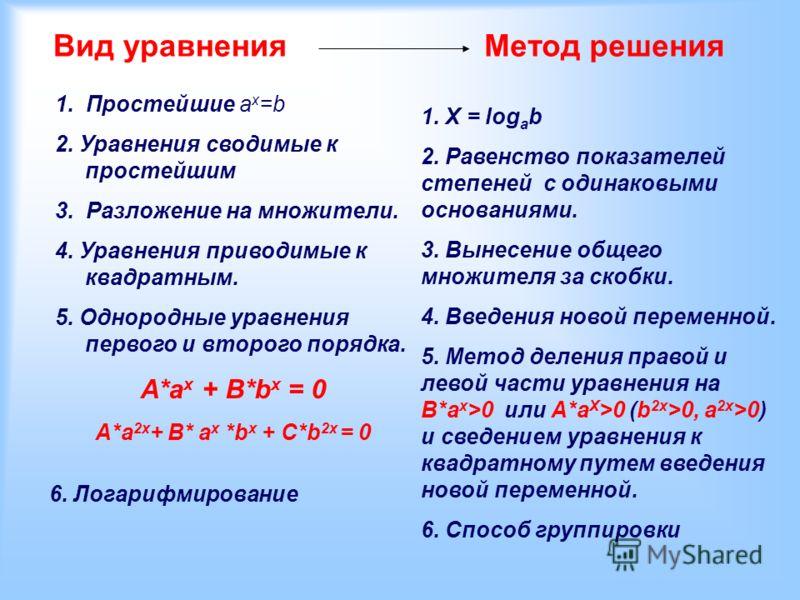 Вид уравненияМетод решения 1. Простейшие ах=bах=b 2. Уравнения сводимые к простейшим 3. Разложение на множители. 4. Уравнения приводимые к квадратным. 5. Однородные уравнения первого и второго порядка. А*а х + В*b x = 0 А*а 2х + В* В* ах ах *bх *bх +