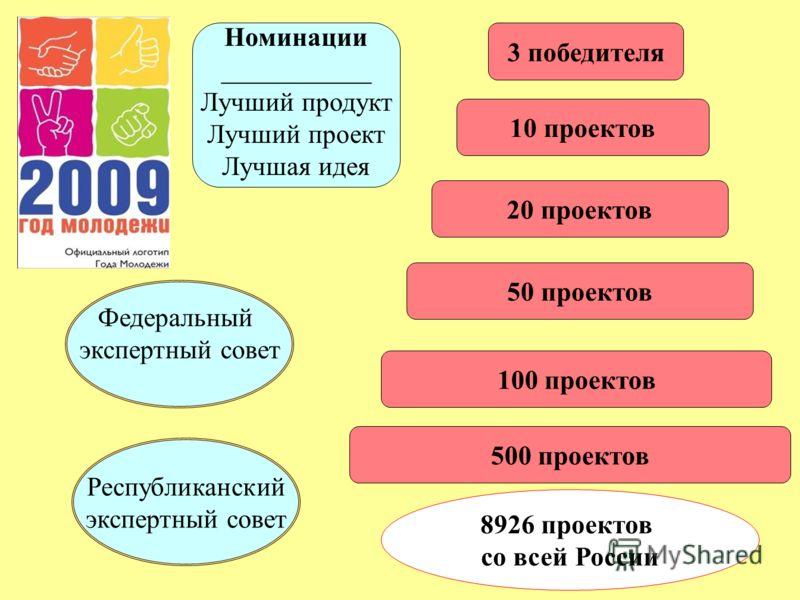 3 победителя 10 проектов 20 проектов 50 проектов 100 проектов 500 проектов 8926 проектов со всей России Республиканский экспертный совет Федеральный экспертный совет Номинации ___________ Лучший продукт Лучший проект Лучшая идея