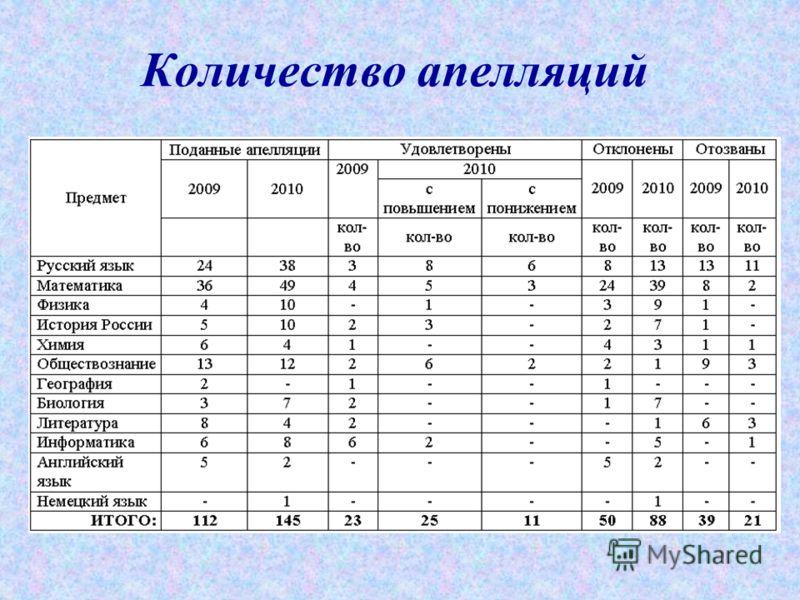 Количество апелляций