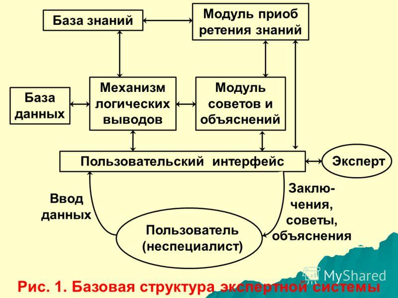 Ввод данных Заклю- чения, советы, объяснения База знаний Модуль приоб ретения знаний База данных Механизм логических выводов Модуль советов и объяснений Пользовательский интерфейс Эксперт Пользователь (неспециалист) Рис. 1. Базовая структура эксперт