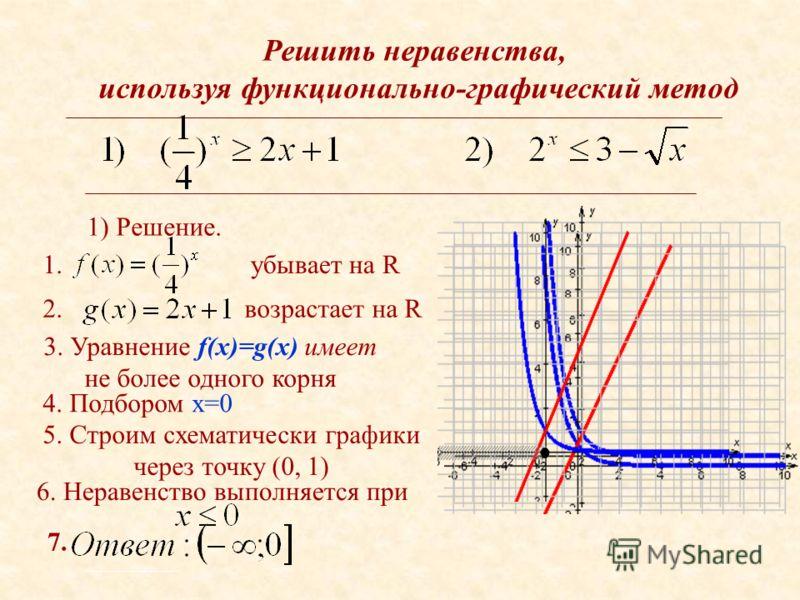 Решить неравенства, используя функционально-графический метод 1) Решение. 1.убывает на R 2.возрастает на R 3. Уравнение f(x)=g(x) имеет не более одного корня 4. Подбором x=0 5. Строим схематически графики через точку (0, 1) 6. Неравенство выполняется