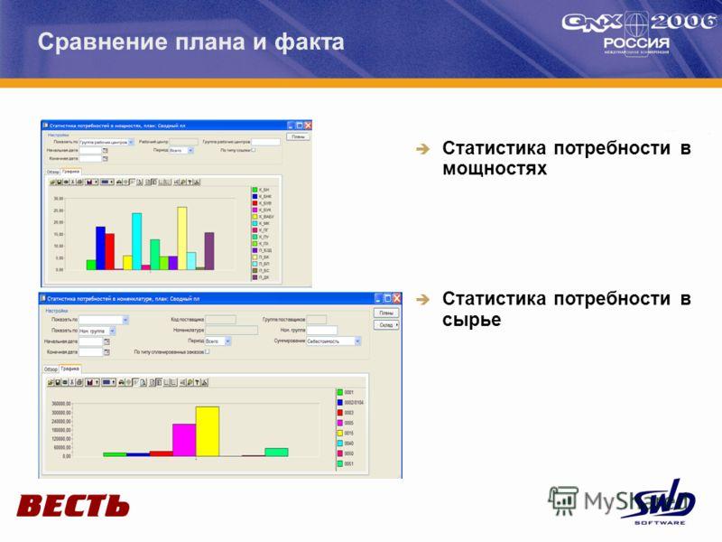 Сравнение плана и факта Статистика потребности в мощностях Статистика потребности в сырье