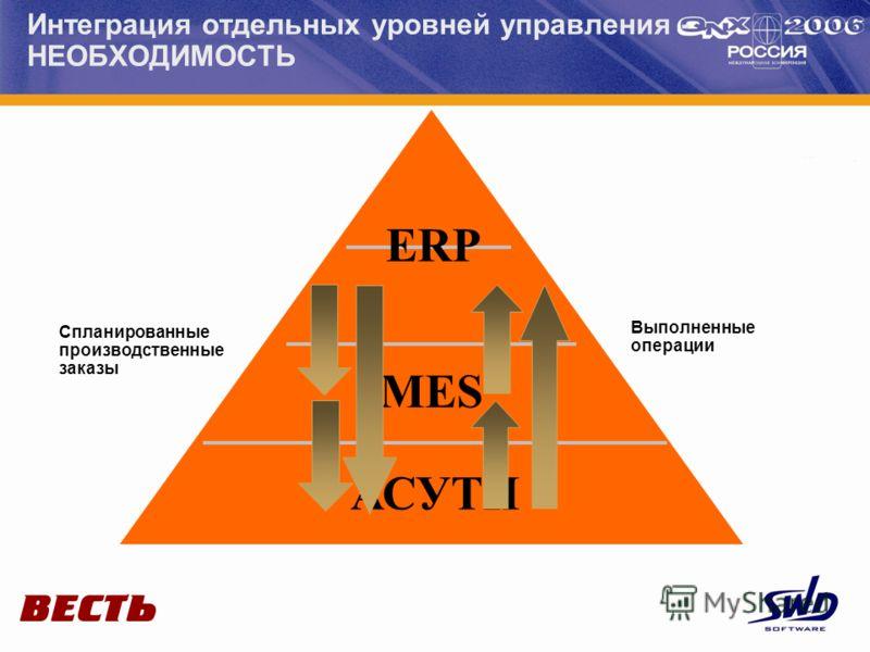 Интеграция отдельных уровней управления - НЕОБХОДИМОСТЬ ERP MES АСУТП Спланированные производственные заказы Выполненные операции