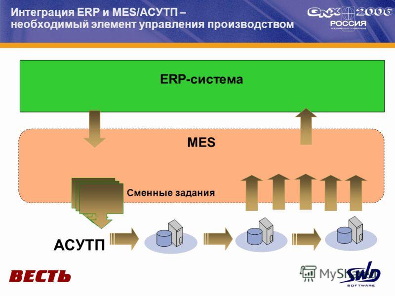 Интеграция ERP и MES/АСУТП – необходимый элемент управления производством MES ERP-система АСУТП Сменные задания