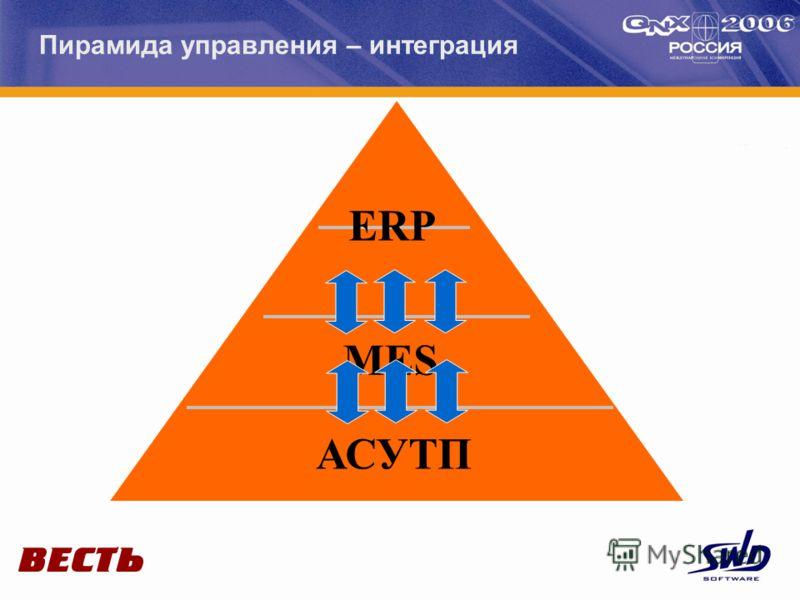 Пирамида управления – интеграция ERP MES АСУТП