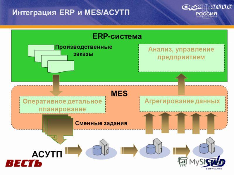 Интеграция ERP и MES/АСУТП Анализ, управление предприятием Производственные заказы MES ERP-система АСУТП Сменные задания Агрегирование данных Оперативное детальное планирование