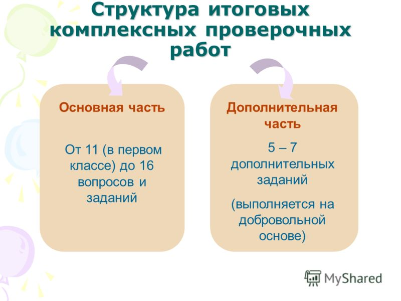 Структура итоговых комплексных проверочных работ Основная часть От 11 (в первом классе) до 16 вопросов и заданий Дополнительная часть 5 – 7 дополнительных заданий (выполняется на добровольной основе)