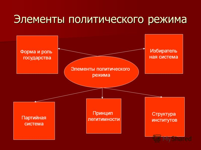 Элементы политического режима Элементы политического режима Форма и роль государства Партийная система Избиратель ная система Структура институтов Принцип легитимности