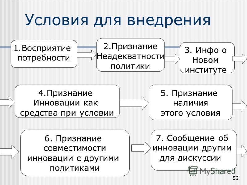 Условия для внедрения-3 6.Признание, что инновация предпочтительна или совместима с иными релевантными политиками (policies) 7. Сообщение об инновации другим для ее обсуждения Последовательность м.б. и иной. Условия 3 и 4 могут возникнуть первыми и п