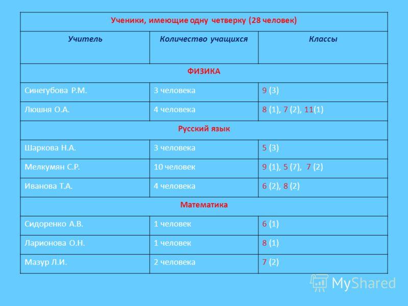 Ученики, имеющие одну четверку (28 человек) УчительКоличество учащихсяКлассы ФИЗИКА Синегубова Р.М.3 человека9 (3) Люшня О.А.4 человека8 (1), 7 (2), 11(1) Русский язык Шаркова Н.А.3 человека5 (3) Мелкумян С.Р.10 человек9 (1), 5 (7), 7 (2) Иванова Т.А