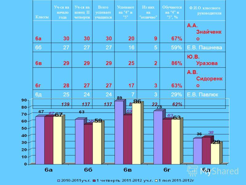 Классы Уч-ся на начало года Уч-ся на конец II четверти Всего успевает учащихся Успевают на