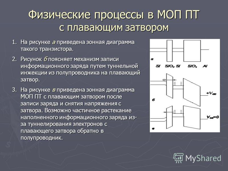 Физические процессы в МОП ПТ с плавающим затвором 1.На рисунке a приведена зонная диаграмма такого транзистора. 2.Рисунок б поясняет механизм записи информационного заряда путем туннельной инжекции из полупроводника на плавающий затвор. 3.На рисунке