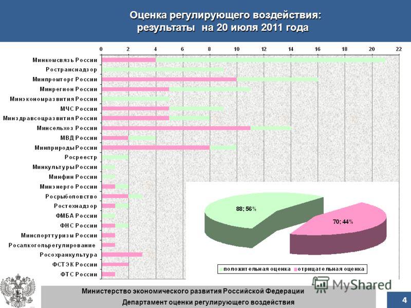 5 5 Оценка регулирующего воздействия: результаты на 20 июля 2011 года 4 Министерство экономического развития Российской Федерации Департамент оценки регулирующего воздействия