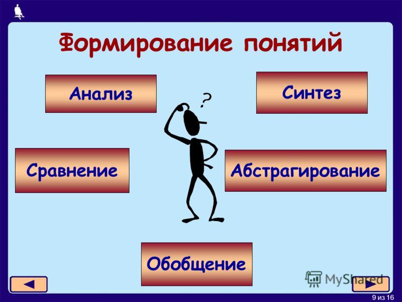 9 из 16 Формирование понятий Анализ Синтез Сравнение Абстрагирование Обобщение