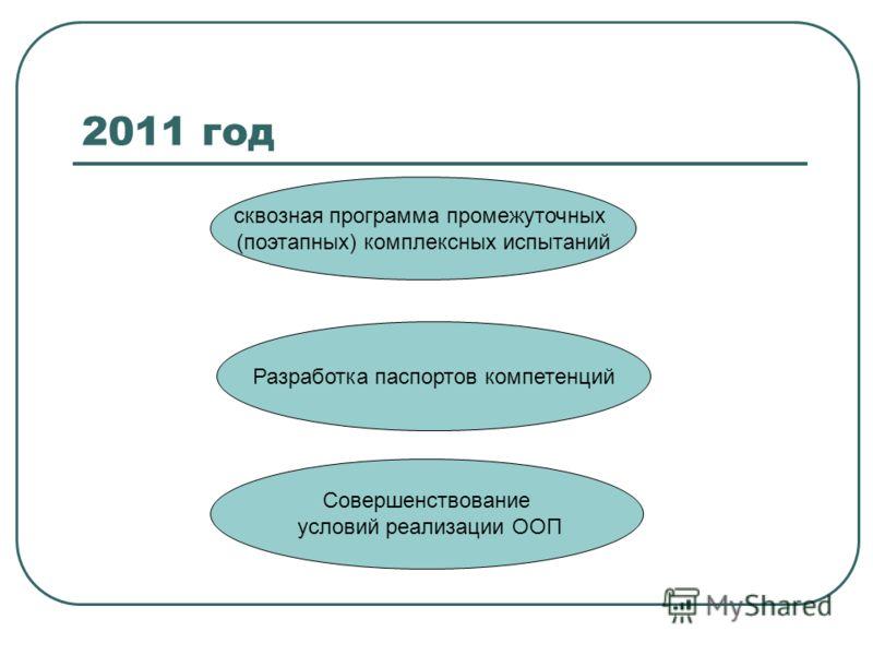 2011 год сквозная программа промежуточных (поэтапных) комплексных испытаний Разработка паспортов компетенций Совершенствование условий реализации ООП