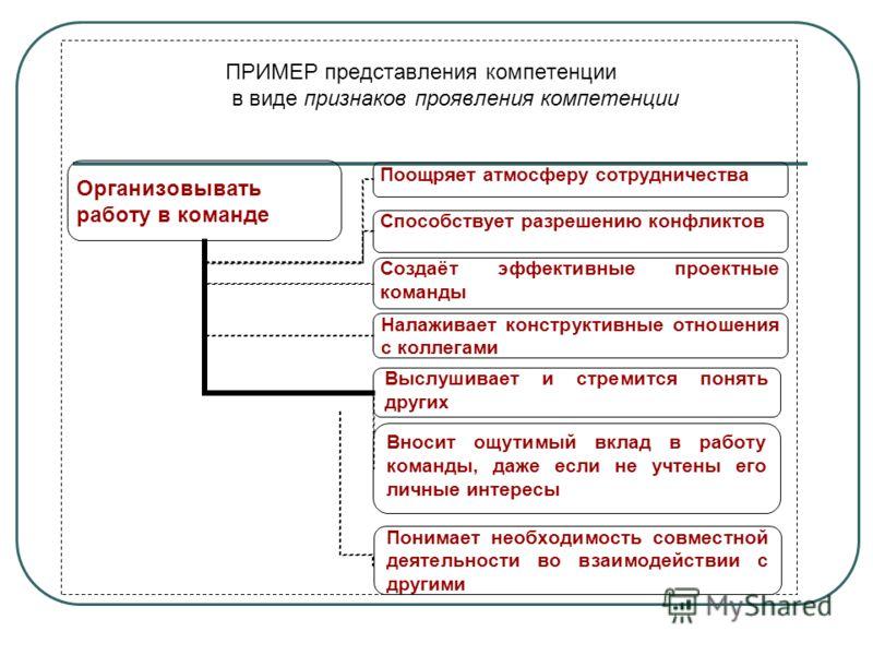 ПРИМЕР представления компетенции в виде признаков проявления компетенции
