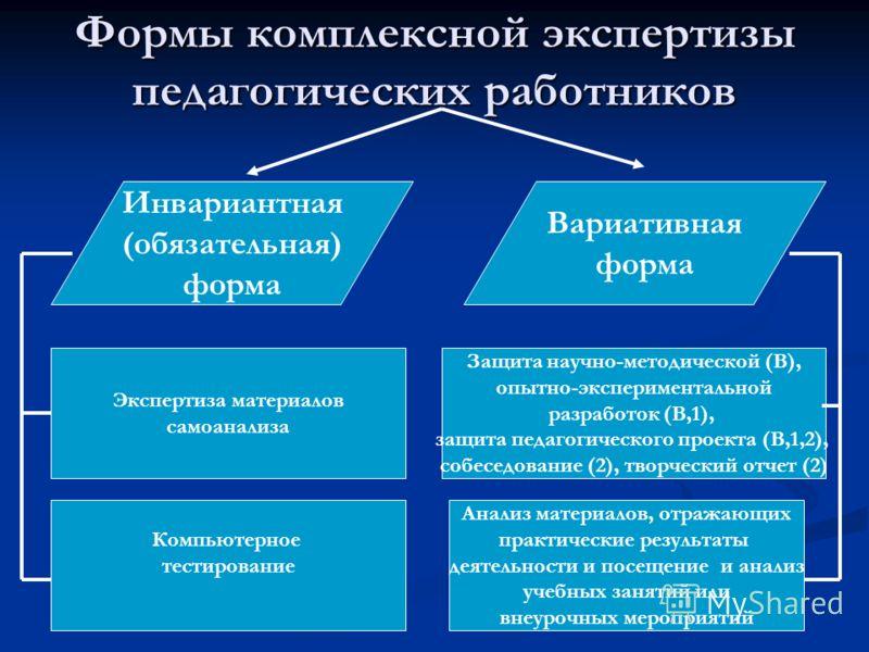 Формы комплексной экспертизы педагогических работников Инвариантная (обязательная) форма Вариативная форма Защита научно-методической (В), опытно-экспериментальной разработок (В,1), защита педагогического проекта (В,1,2), собеседование (2), творчески