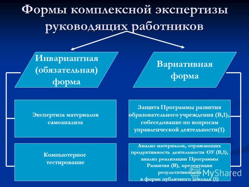 Формы комплексной экспертизы руководящих работников Инвариантная (обязательная) форма Вариативная форма Защита Программы развития образовательного учреждения (В,1), собеседование по вопросам управленческой деятельности(1) Анализ материалов, отражающи
