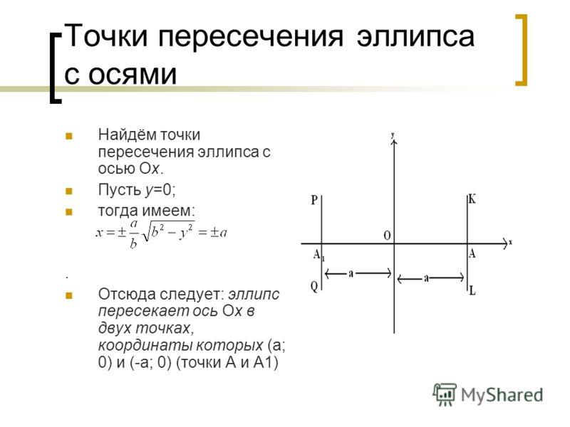Точки пересечения эллипса с осями Найдём точки пересечения эллипса с осью Ох. Пусть у=0; тогда имеем:. Отсюда следует: эллипс пересекает ось Ох в двух точках, координаты которых (а; 0) и (-а; 0) (точки А и А1)
