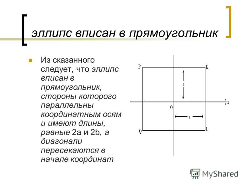эллипс вписан в прямоугольник Из сказанного следует, что эллипс вписан в прямоугольник, стороны которого параллельны координатным осям и имеют длины, равные 2а и 2b, а диагонали пересекаются в начале координат