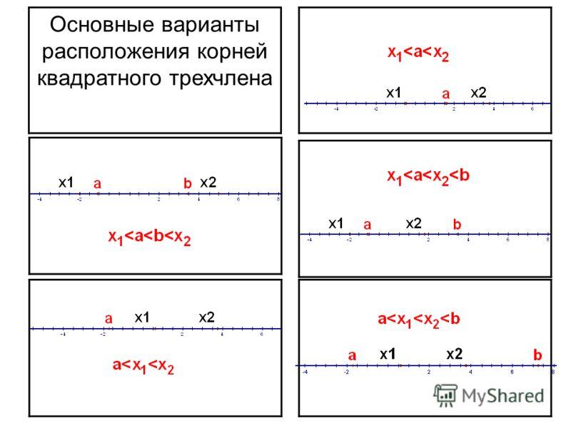 Основные варианты расположения корней квадратного трехчлена