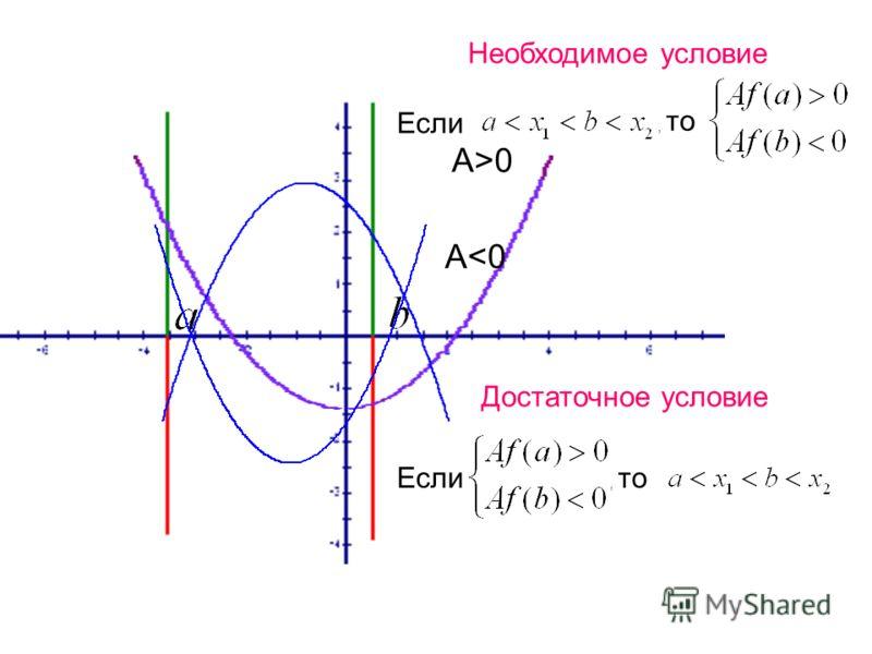 Необходимое условие Если, то A>0 A