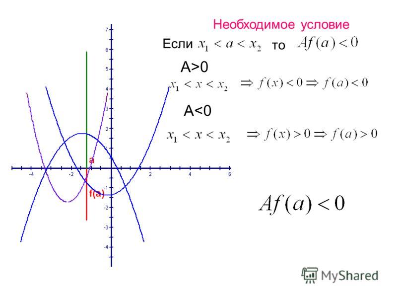 Необходимое условие Если то A>0 A