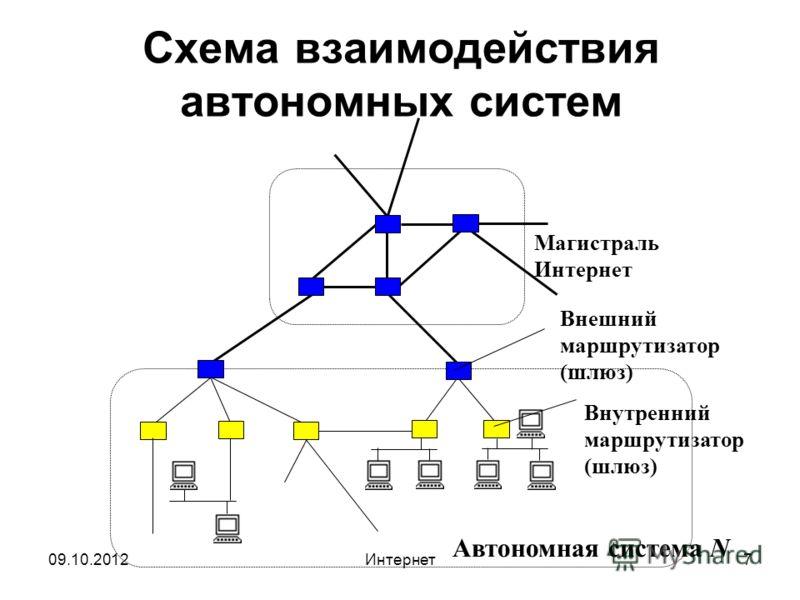 29.08.2012Интернет7 Схема взаимодействия автономных систем Магистраль Интернет Внешний маршрутизатор (шлюз) Автономная система N Внутренний маршрутизатор (шлюз)