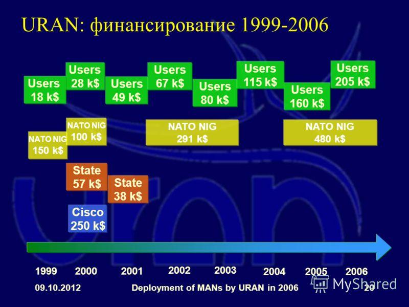 31.07.2012Deployment of MANs by URAN in 200620 URAN: финансирование 1999-2006 NATO NIG 150 k$ NATO NIG 100 k$ NATO NIG 291 k$ State 57 k$ State 38 k$ Cisco 250 k$ Users 49 k$ Users 28 k$ Users 67 k$ Users 80 k$ Users 18 k$ 199920002001 2003 2005 2002