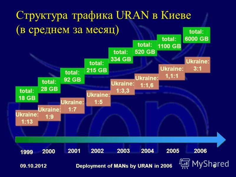 31.07.2012Deployment of MANs by URAN in 20066 Структура трафика URAN в Киеве (в среднем за месяц) Ukraine: 1:13 1999 2000 200120032006 Ukraine: 1:9 Ukraine: 1:5 Ukraine: 1:3,3 total: 92 GB total: 28 GB total: 215 GB total: 334 GB total: 18 GB Ukraine