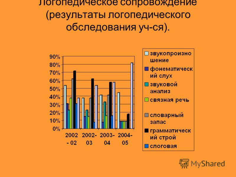 Логопедическое сопровождение (результаты логопедического обследования уч-ся).
