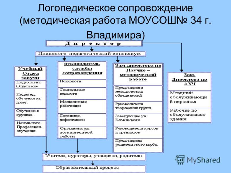 Логопедическое сопровождение (методическая работа МОУСОШ 34 г. Владимира)
