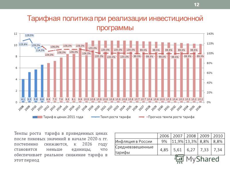 Тарифная политика при реализации инвестиционной программы Темпы роста тарифа в приведенных ценах после пиковых значений в начале 2020-х гг. постепенно снижаются, к 2026 году становятся меньше единицы, что обеспечивает реальное снижение тарифа в этот