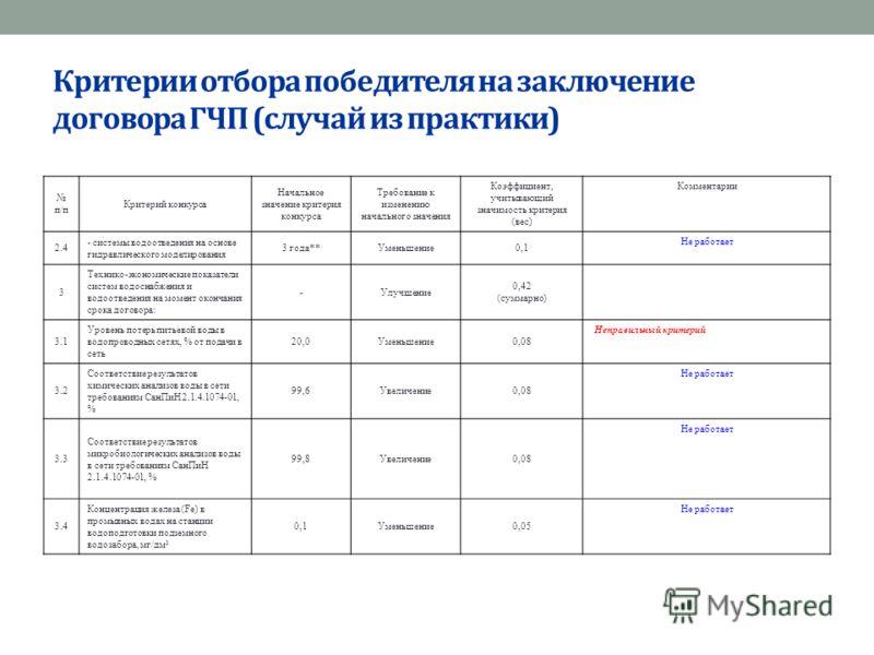 Критерии отбора победителя на заключение договора ГЧП (случай из практики) п/п Критерий конкурса Начальное значение критерия конкурса Требование к изменению начального значения Коэффициент, учитывающий значимость критерия (вес) Комментарии 2.4 - сист