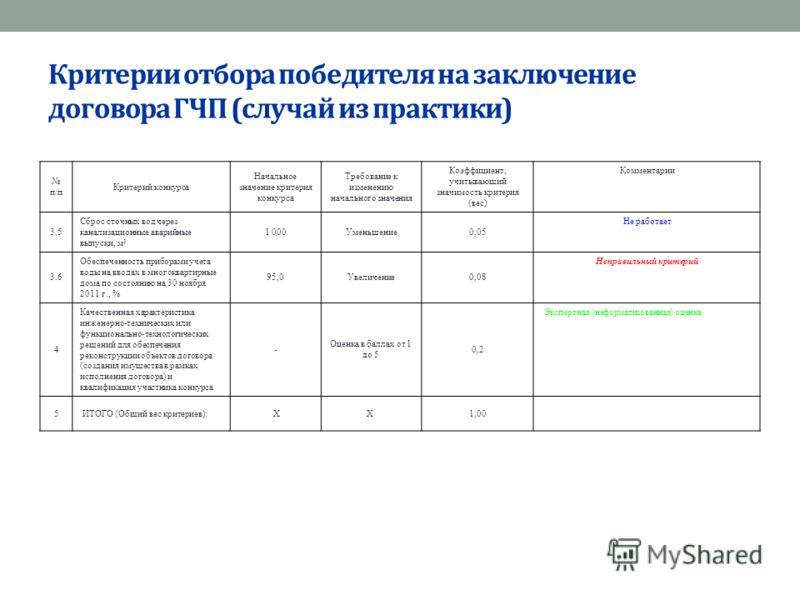 Критерии отбора победителя на заключение договора ГЧП (случай из практики) п/п Критерий конкурса Начальное значение критерия конкурса Требование к изменению начального значения Коэффициент, учитывающий значимость критерия (вес) Комментарии 3.5 Сброс