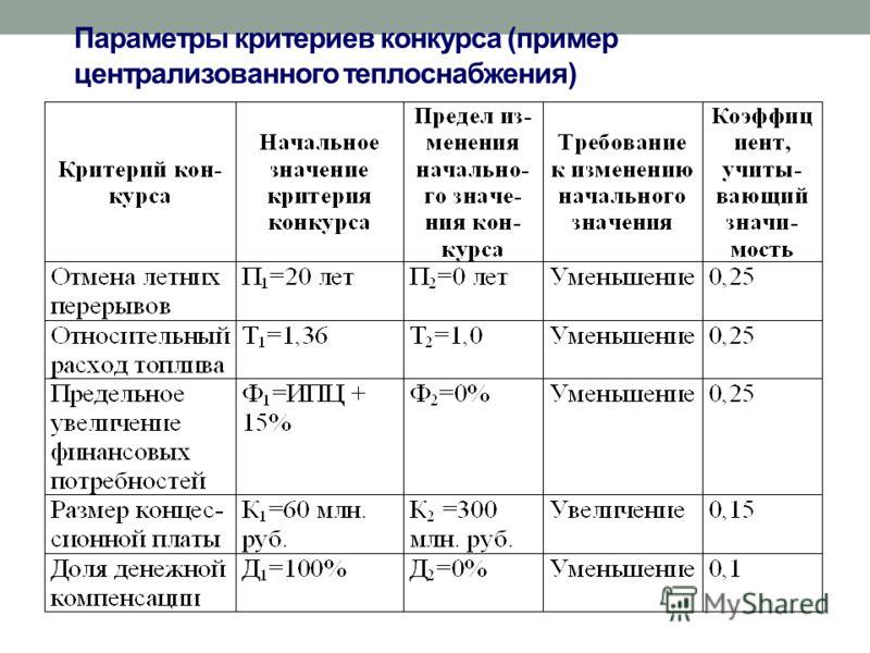 Параметры критериев конкурса (пример централизованного теплоснабжения)