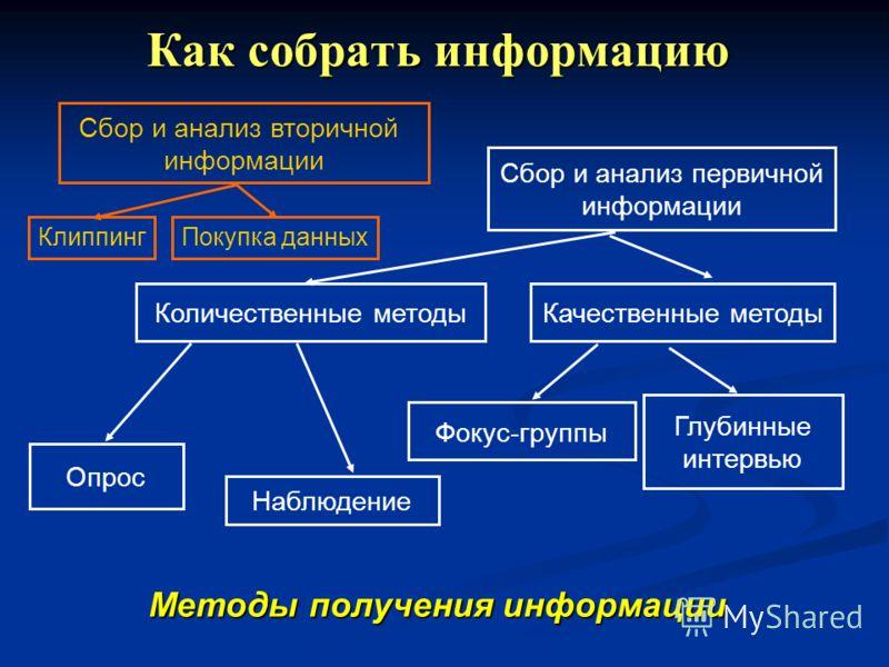 Объект Разработка темы Актуальность, противоречия Тема Предмет Цель – 1 шт.! Положения гипотезы Задачи Методы исследования Выводы