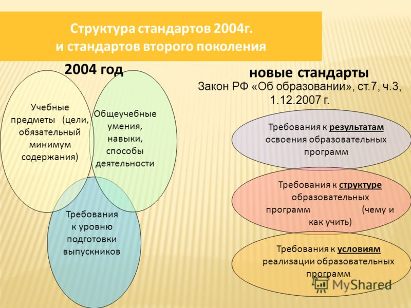 Структура стандартов 2004г. и стандартов второго поколения 2004 год Учебные предметы (цели, обязательный минимум содержания) Общеучебные умения, навыки, способы деятельности Требования к уровню подготовки выпускников Требования к результатам освоения