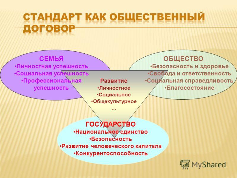 СЕМЬЯ Личностная успешность Социальная успешность Профессиональная успешность ОБЩЕСТВО Безопасность и здоровье Свобода и ответственность Социальная справедливость Благосостояние ГОСУДАРСТВО Национальное единство Безопасность Развитие человеческого ка