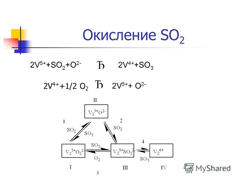 Окисление SO 2 2V 5+ +SO 2 +O 2- 2V 4+ +SO 3 2V 5+ + O 2- 2V 4+ +1/2 O 2