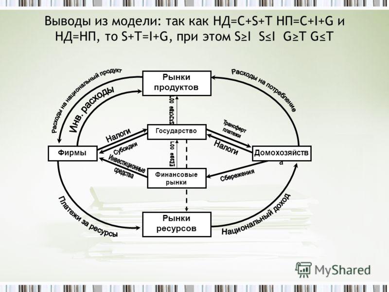 Выводы из модели: так как НД=C+S+T НП=C+I+G и НД=НП, то S+T=I+G, при этом SI SI GT GT Фирмы Рынки продуктов Рынки ресурсов Домохозяйств а Финансовые рынки Государство