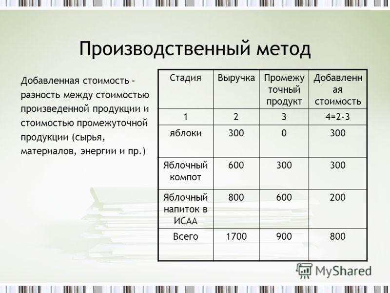 Производственный метод Добавленная стоимость – разность между стоимостью произведенной продукции и стоимостью промежуточной продукции (сырья, материал