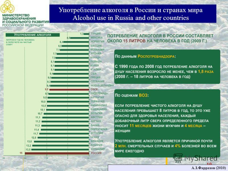 10 Употребление алкоголя в России и странах мира Alcohol use in Russia and other countries А.З.Фаррахов (2010)