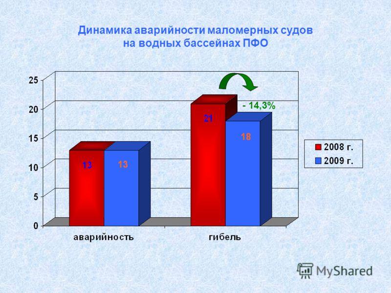 Динамика аварийности маломерных судов на водных бассейнах ПФО - 14,3%