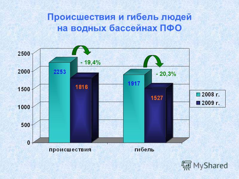 Происшествия и гибель людей на водных бассейнах ПФО - 19,4% - 20,3%