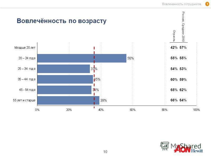 10 Вовлечённость по возрасту 1 Вовлечённость сотрудников Отрасль Россия, Среднее 2010 42%57% 55% 54%53% 60%59% 65%62% 66%64%