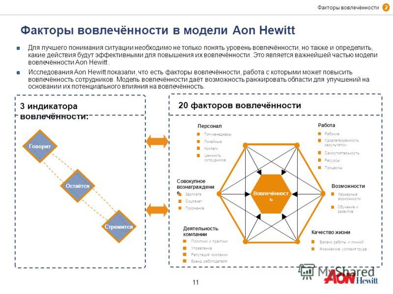 11 Факторы вовлечённости в модели Aon Hewitt Work 3 индикатора вовлечённости: 20 факторов вовлечённости Говорит Остаётся Стремится Для лучшего понимания ситуации необходимо не только понять уровень вовлечённости, но также и определить, какие действия
