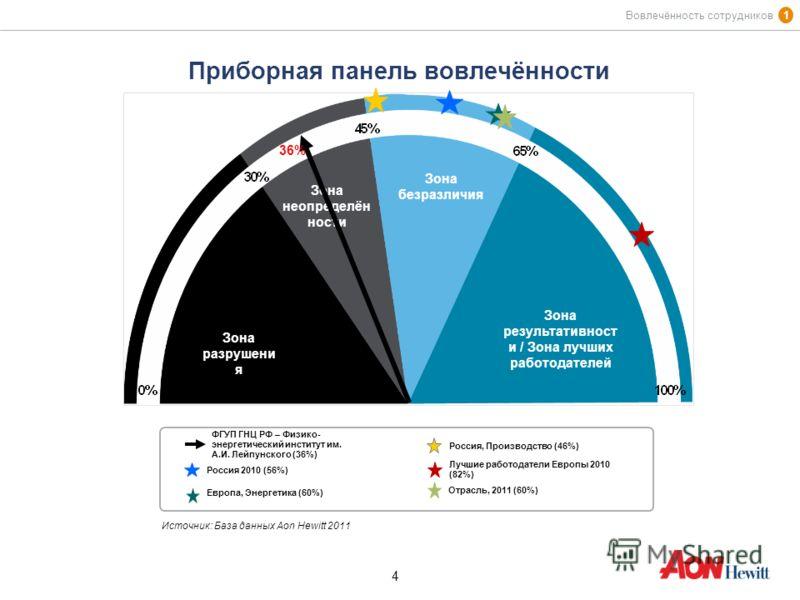 4 4 Приборная панель вовлечённости Источник: База данных Aon Hewitt 2011 1 Вовлечённость сотрудников ФГУП ГНЦ РФ – Физико- энергетический институт им. А.И. Лейпунского (36%) Россия 2010 (56%) Россия, Производство (46%) Лучшие работодатели Европы 2010