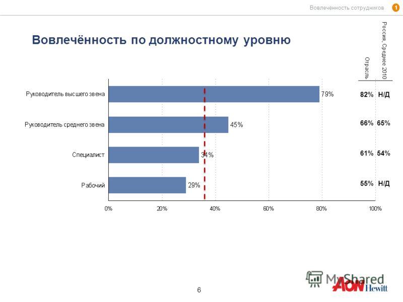 6 6 Вовлечённость по должностному уровню 1 Вовлечённость сотрудников Отрасль Россия, Среднее 2010 82%Н/Д 66%65% 61%54% 55%Н/Д