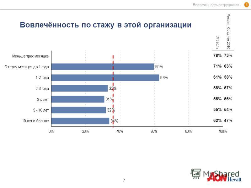 7 7 Вовлечённость по стажу в этой организации 1 Вовлечённость сотрудников Отрасль Россия, Среднее 2010 78%73% 71%63% 61%58% 57% 56% 55%54% 62%47%